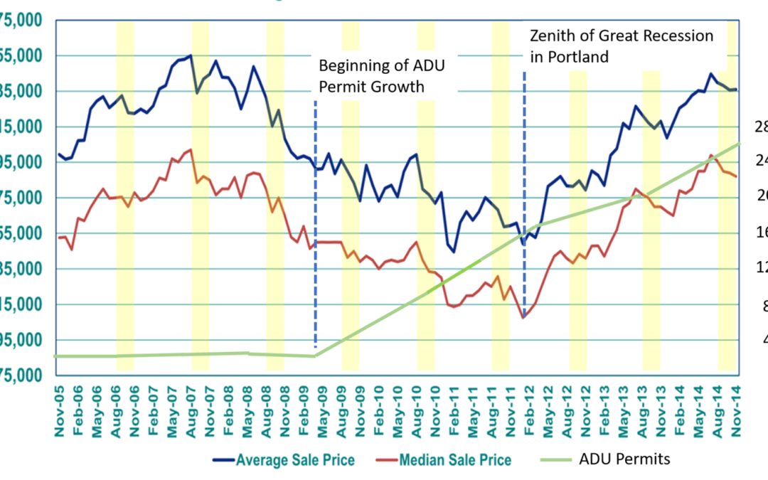 ADUs: A Recession-Proof Investment – Helpful Info From ADU Expert Kol Peterson